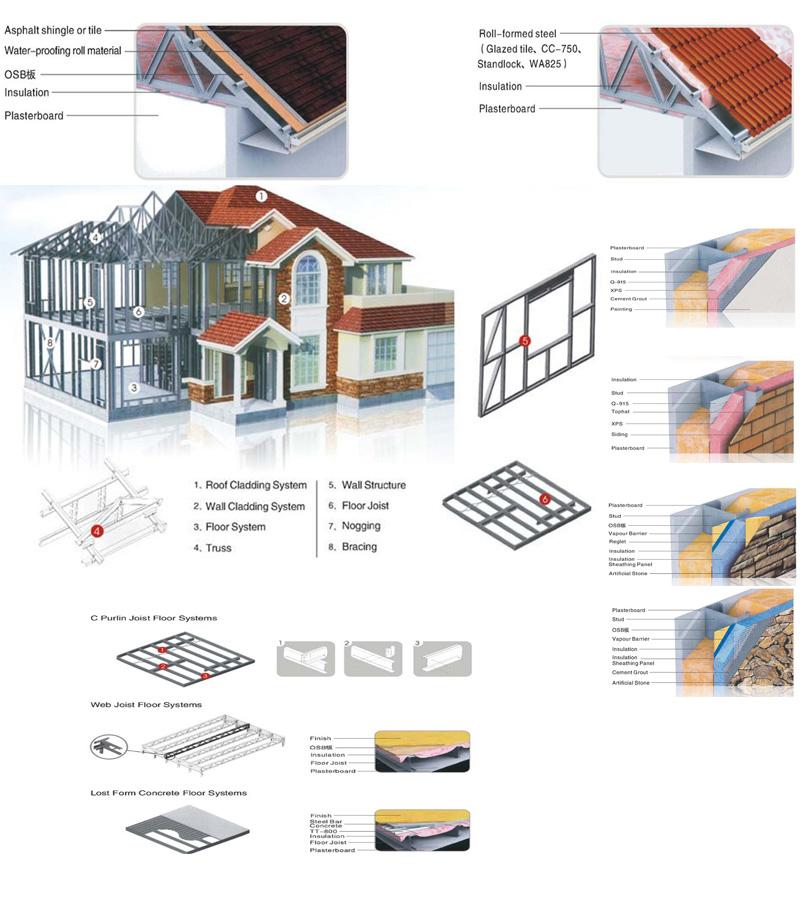 de acero prefabricada lujosa/casa prefabricada etc del metal del ...